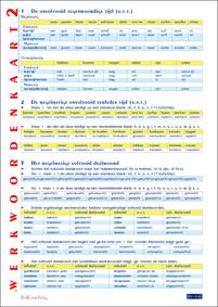 Werkwoordenkaart2